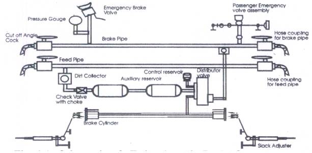 Brake Line Diagram | Irfca Brake Systems Used By Ir